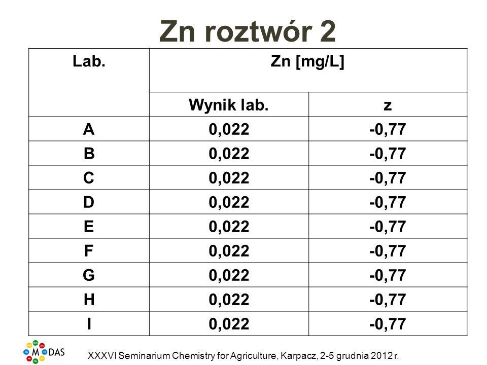 Zn roztwór 2 Lab. Zn [mg/L] Wynik lab. z A 0,022 -0,77 B C D E F G H I